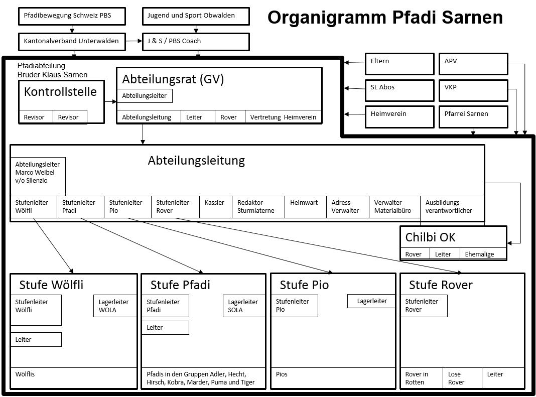 2015_Organigramm